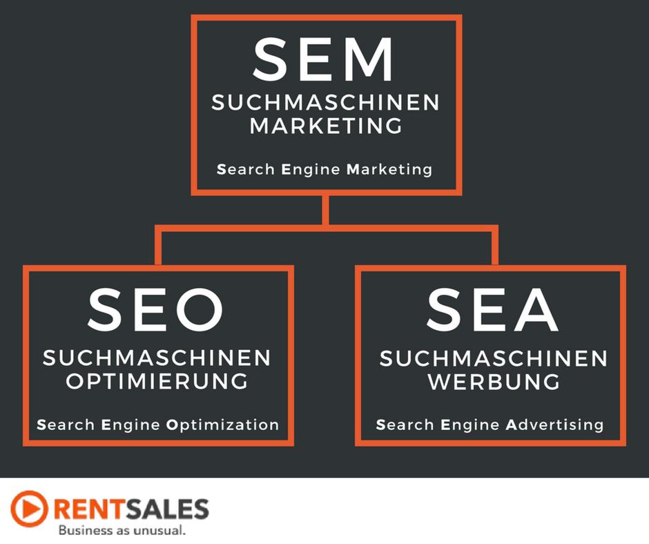 Bestandteile des Suchmaschinenmarketing (SEM): SEO (Suchmaschinenoptimierung) und SEA (Suchmaschinenwerbung)