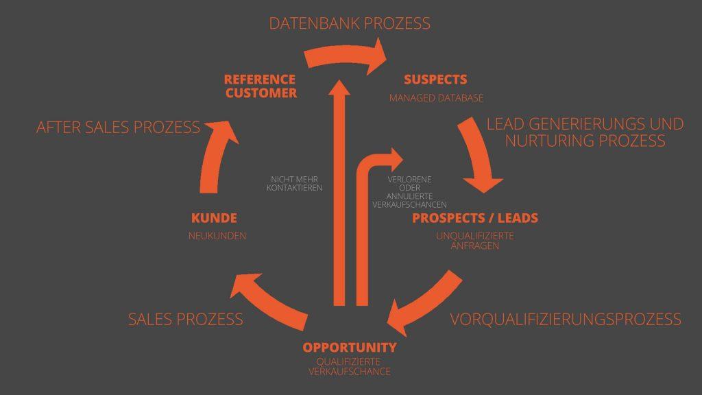 Leadgenerierungsprozess - Schritte zu einer erfolgreichen Leadgenerierung