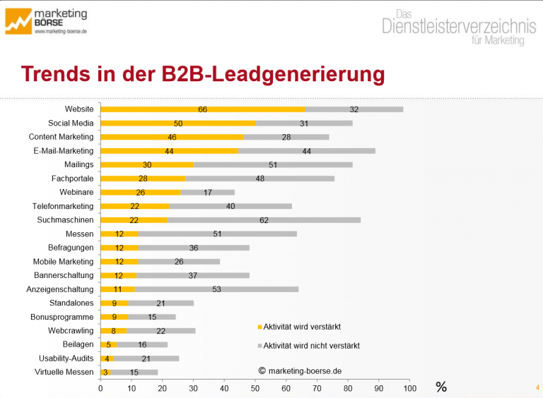 Trends in der Leadgenerierung